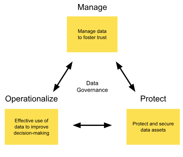 What is data governance? · Human Sparks